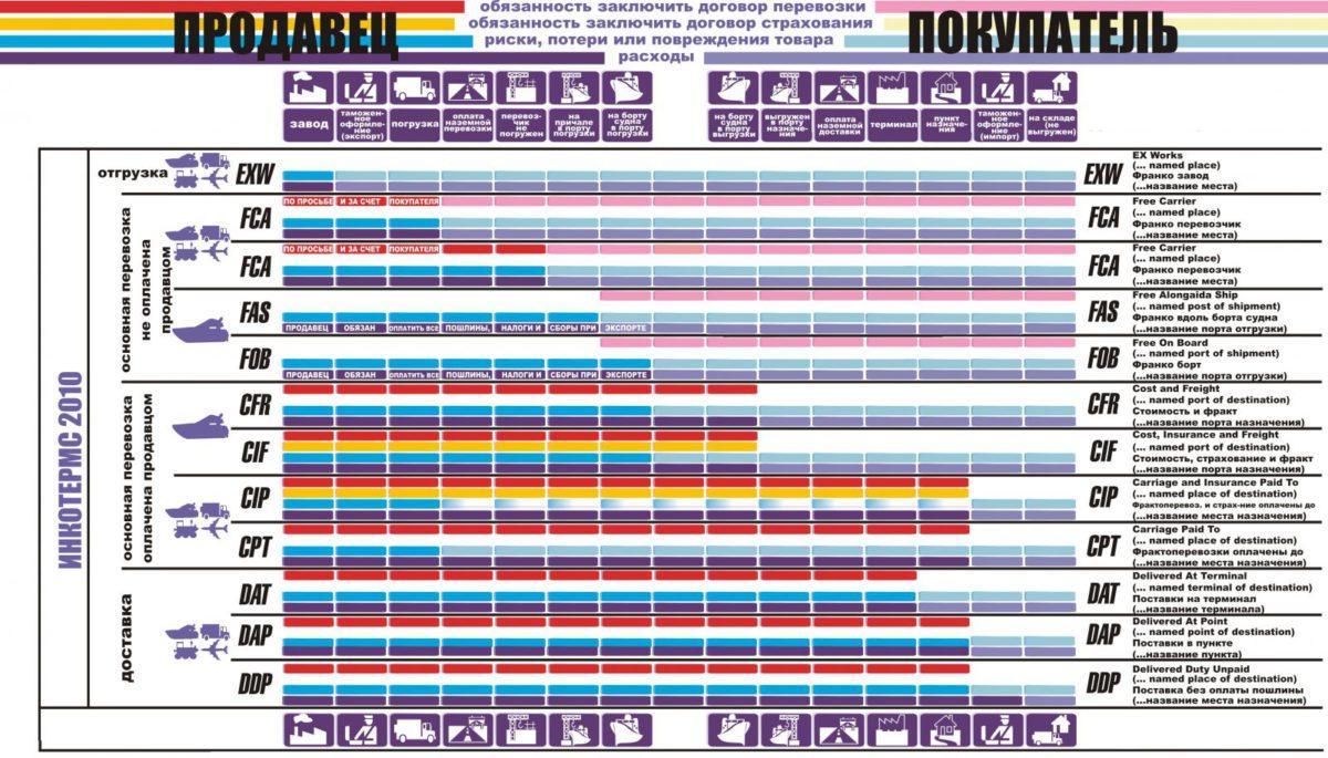 Схема ИНКОТЕРМС 2010